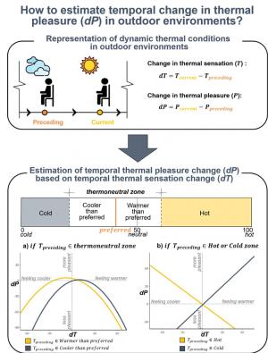 outdoorThermalComfort